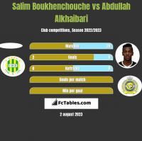 Salim Boukhenchouche vs Abdullah Alkhaibari h2h player stats