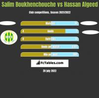 Salim Boukhenchouche vs Hassan Algeed h2h player stats
