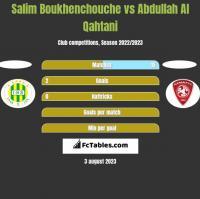 Salim Boukhenchouche vs Abdullah Al Qahtani h2h player stats