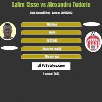 Salim Cisse vs Alexandru Tudorie h2h player stats