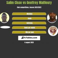 Salim Cisse vs Geoffrey Malfleury h2h player stats
