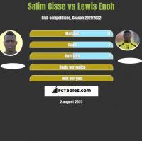 Salim Cisse vs Lewis Enoh h2h player stats