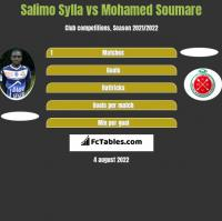 Salimo Sylla vs Mohamed Soumare h2h player stats