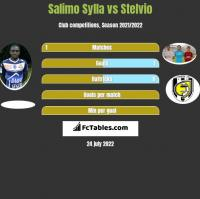 Salimo Sylla vs Stelvio h2h player stats