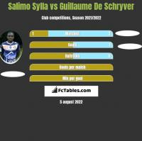 Salimo Sylla vs Guillaume De Schryver h2h player stats