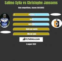 Salimo Sylla vs Christophe Janssens h2h player stats