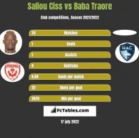 Saliou Ciss vs Baba Traore h2h player stats