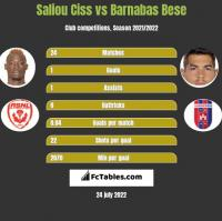Saliou Ciss vs Barnabas Bese h2h player stats