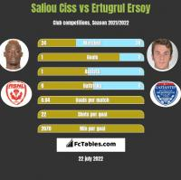 Saliou Ciss vs Ertugrul Ersoy h2h player stats
