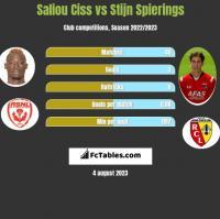Saliou Ciss vs Stijn Spierings h2h player stats