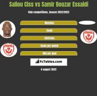 Saliou Ciss vs Samir Bouzar Essaidi h2h player stats
