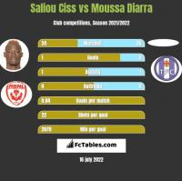 Saliou Ciss vs Moussa Diarra h2h player stats