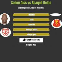 Saliou Ciss vs Shaquil Delos h2h player stats