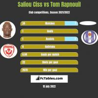 Saliou Ciss vs Tom Rapnouil h2h player stats