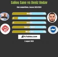 Saliou Sane vs Deniz Undav h2h player stats