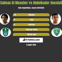 Salman Al Moasher vs Abdelkader Oueslati h2h player stats