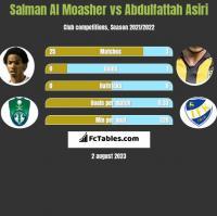 Salman Al Moasher vs Abdulfattah Asiri h2h player stats