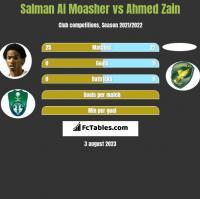 Salman Al Moasher vs Ahmed Zain h2h player stats