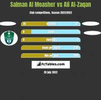 Salman Al Moasher vs Ali Al-Zaqan h2h player stats