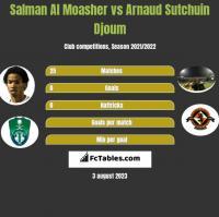 Salman Al Moasher vs Arnaud Djoum h2h player stats