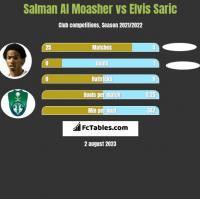 Salman Al Moasher vs Elvis Saric h2h player stats