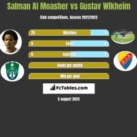 Salman Al Moasher vs Gustav Wikheim h2h player stats