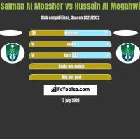 Salman Al Moasher vs Hussain Al Mogahwi h2h player stats