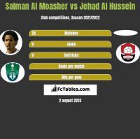 Salman Al Moasher vs Jehad Al Hussein h2h player stats