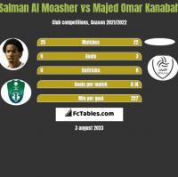 Salman Al Moasher vs Majed Omar Kanabah h2h player stats