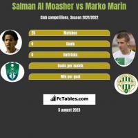 Salman Al Moasher vs Marko Marin h2h player stats