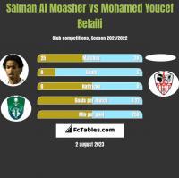 Salman Al Moasher vs Mohamed Youcef Belaili h2h player stats