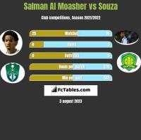 Salman Al Moasher vs Souza h2h player stats