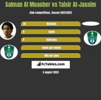 Salman Al Moasher vs Taisir Al-Jassim h2h player stats