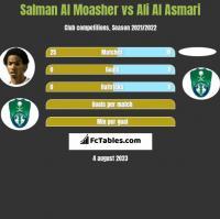 Salman Al Moasher vs Ali Al Asmari h2h player stats