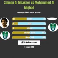 Salman Al Moasher vs Mohammed Al Majhad h2h player stats