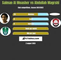 Salman Al Moasher vs Abdullah Magrshi h2h player stats