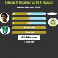 Salman Al Moasher vs Ali Al-Hassan h2h player stats