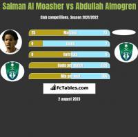 Salman Al Moasher vs Abdullah Almogren h2h player stats