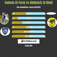 Salman Al-Faraj vs Abdulaziz Al Bishi h2h player stats