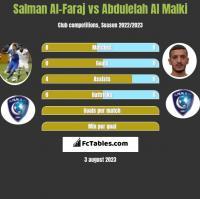 Salman Al-Faraj vs Abdulelah Al Malki h2h player stats