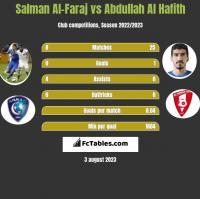 Salman Al-Faraj vs Abdullah Al Hafith h2h player stats