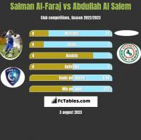 Salman Al-Faraj vs Abdullah Al Salem h2h player stats