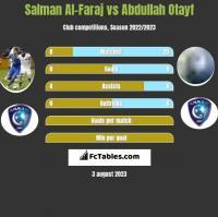 Salman Al-Faraj vs Abdullah Otayf h2h player stats