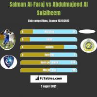 Salman Al-Faraj vs Abdulmajeed Al Sulaiheem h2h player stats