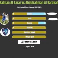 Salman Al-Faraj vs Abdulrahman Al Barakah h2h player stats