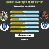 Salman Al-Faraj vs Andre Carrillo h2h player stats