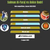 Salman Al-Faraj vs Anice Badri h2h player stats