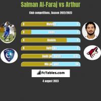 Salman Al-Faraj vs Arthur h2h player stats