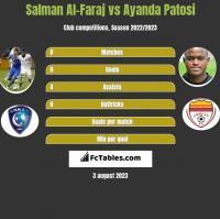 Salman Al-Faraj vs Ayanda Patosi h2h player stats