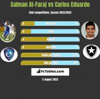 Salman Al-Faraj vs Carlos Eduardo h2h player stats